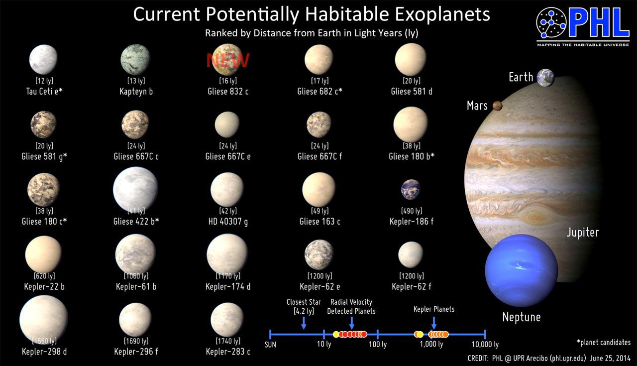 Каталог обитаемых экзопланет